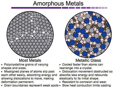 Glass Alloy
